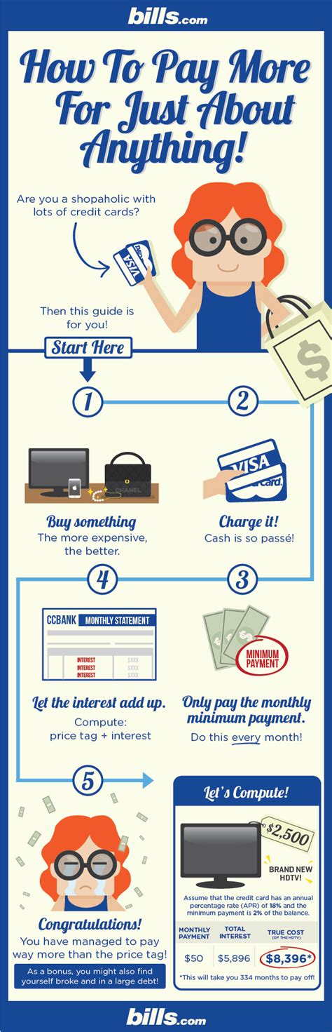 if you make minimum payments on credit cards sticker price vs true cost