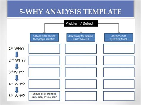 why tree root cause analysis tools and process
