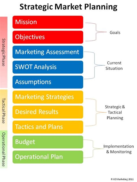 how to strategic marketing planning for your small