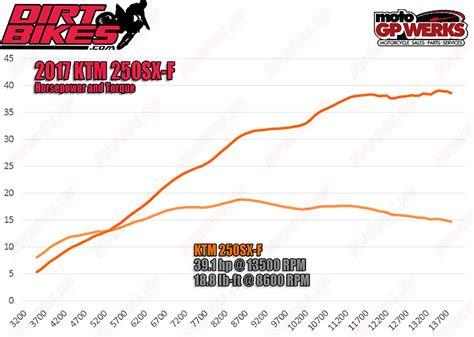 2017 F 250 Horsepower 2017 ktm 250 sx f ride review