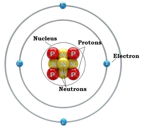 Definition Of Protons Neutrons And Electrons by What Is An Atom Parts Of An Atom