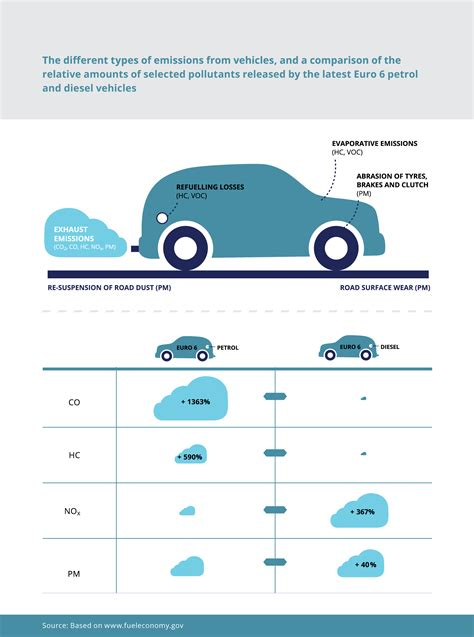different types of different types of emissions from vehicles