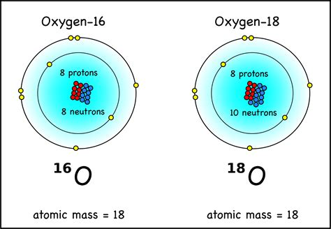 Oxygen Symbol And Number Of Protons by My Diagrams Montessori Muddle