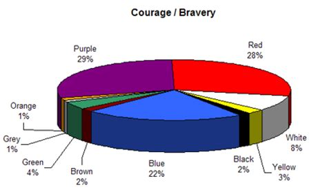 courage color guide colour assignment activities