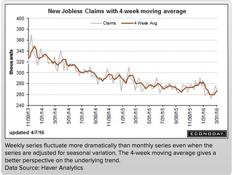 jobless claims fewer filing for unemployment 2016 04 07