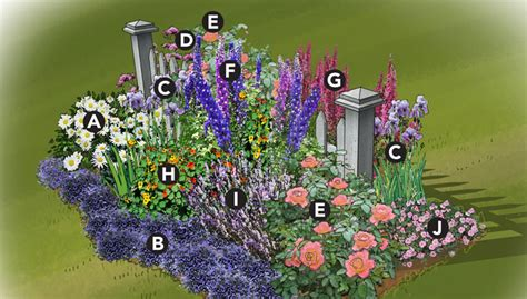cottage garden layout colorful cottage garden plan