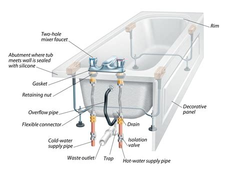 Bathtub Overflow Drain by The Anatomy Of A Bathtub And How To Install A Replacement