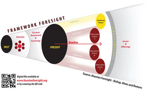 Alternatives To Framing foresight value propositions hinesight for foresight