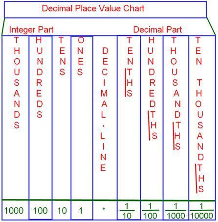 place value decimal place value chart tenths place hundredths place