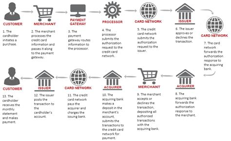 how credit card company make money how do credit card companies make money the business model