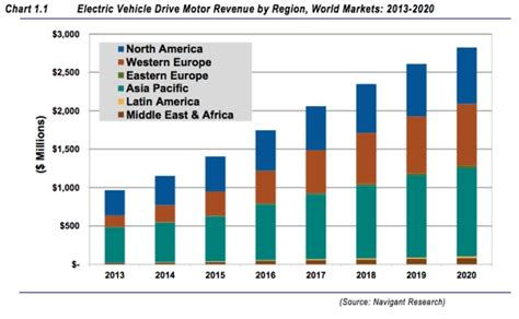 Electric Motor Sales by Navigant Research Electric Drive Motor Sales To Almost
