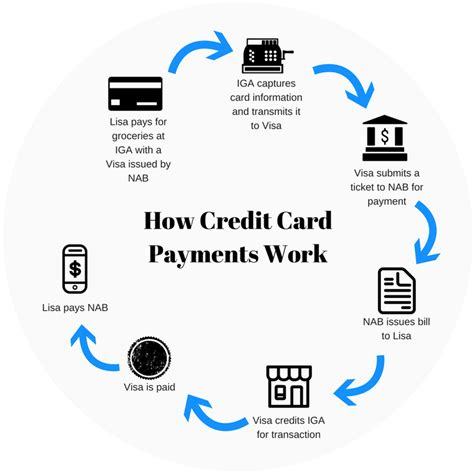 how does a credit card company make money how do credit cards work guide for beginners finder au