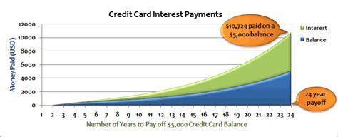 make credit card payments 301 moved permanently