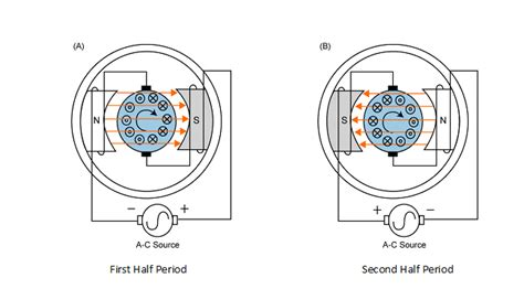 Ac Motor Working by Ac Motors Principle Of Operation Resources For