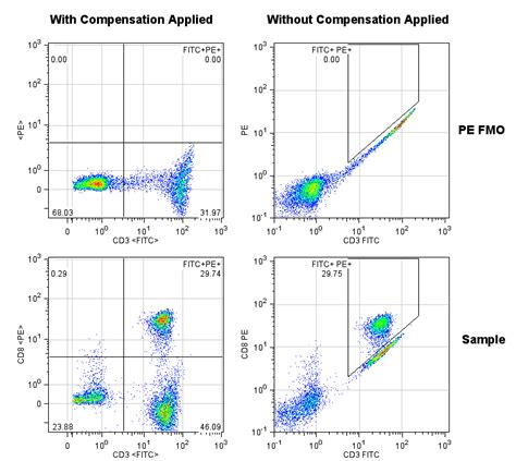flow cytometry compensation ucflow flow cytometry news reviews and tips is
