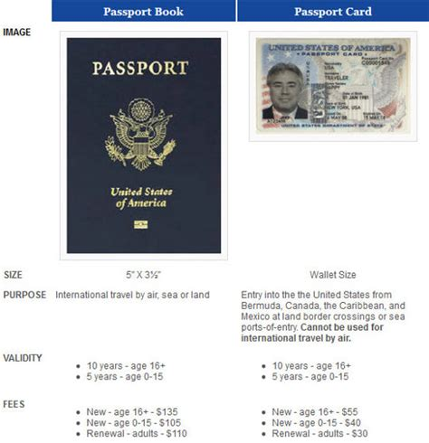 picture of a passport book what s the difference between a passport book and a