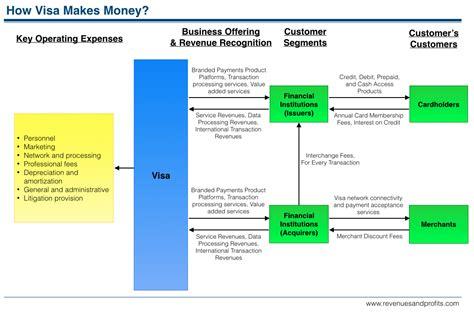 how bank make profit from credit card how visa makes money understanding visa business model