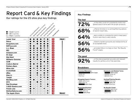 how to make a college report card search usability research report 187 evaluating 25 e