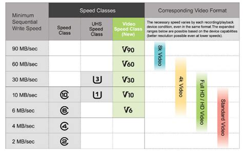 card class sd cards get new speed class rating for 8k 4k 3d