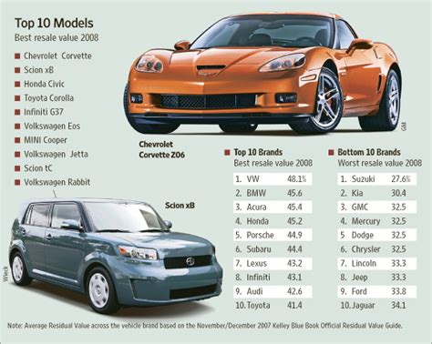 Car Brand Resale Value Rankings by Vw Ahead Of Bmw In Resale Value Rankings