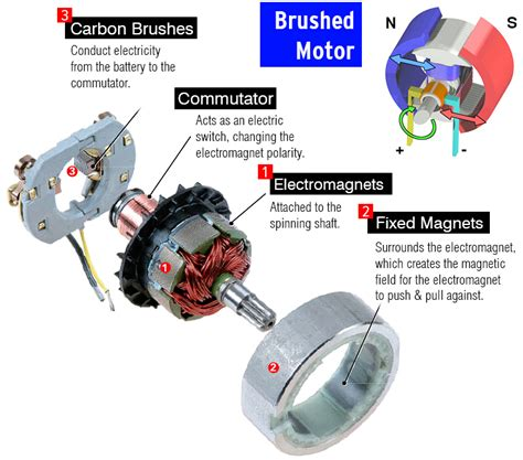 Brushed Ac Motor by What Is A Brushless Motor And How Does It Work