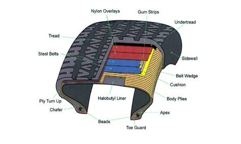 bead of a tire ホイールについて 其の五
