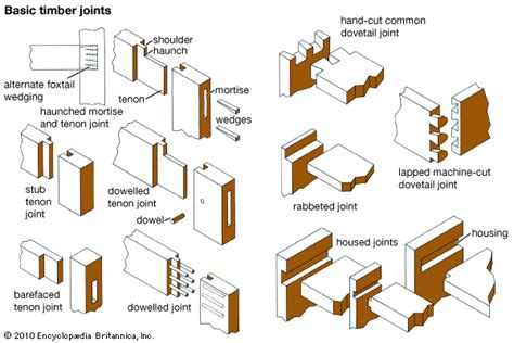 types of woodworking cls joint basic timber joints encyclopedia children