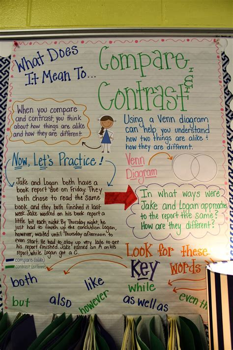 picture books to teach compare and contrast compare and contrast reading comprehension strategy on