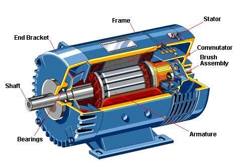Motors Electrics by Classification Of Electric Motors Electrical Knowhow