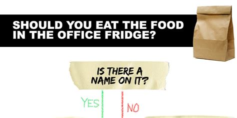 office food put this flowchart on your office fridge and your food