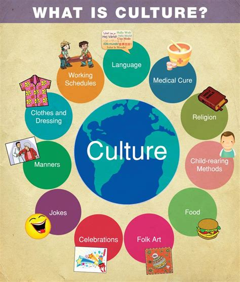 understanding human differences multicultural education for a diverse america enhanced pearson etext with leaf version access card package what s new in curriculum best 25 cultural diversity ideas on teaching