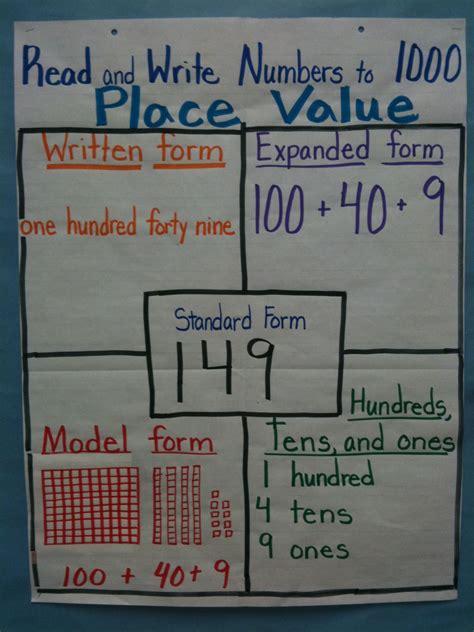 place value place value on place value place values