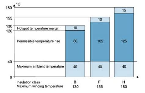 Electric Motor Class by Motor Insulation Class Chart Impremedia Net