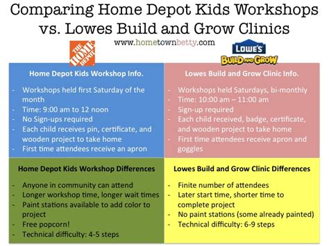 home depot paint vs lowes work for home depot or lowes cheaper paint