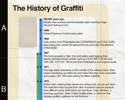 the history of graffiti history timeline infographic spraydaily