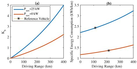 energies free text economic viability study of an on road wireless charging system with
