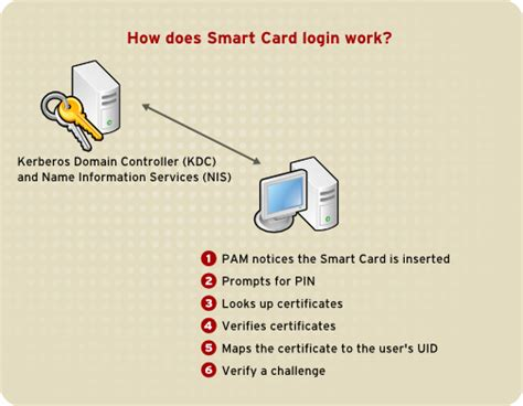 how to make smart card 42 3 single sign on sso
