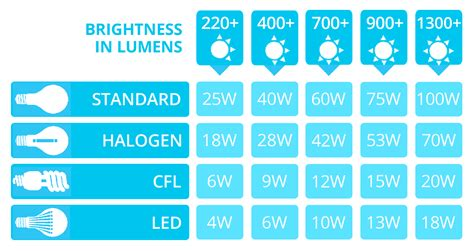 led light bulb wattage conversion led lumens to watts conversion chart the lightbulb co