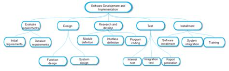 wbs diagram lots of wbs diagram templates and examples