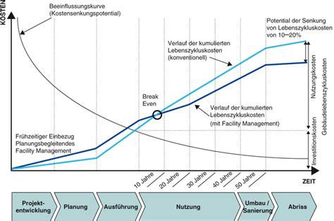 Jährliche Grundsteuer Berechnen by Facility Management Die Planung Springerlink