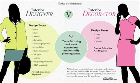 become an interior designer without a degree how to become an interior designer book 82828985