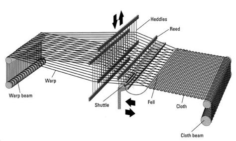 weft knitting process flow chart of fabric manufacturing textile merchandising