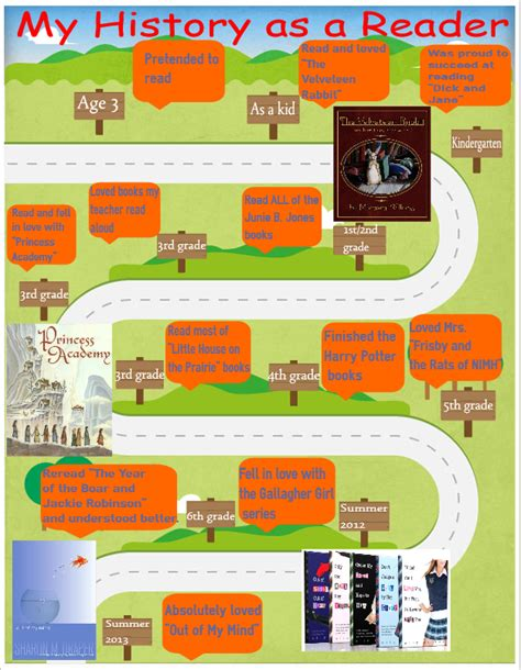 my reading info bjhs student infographic projects infographics in education