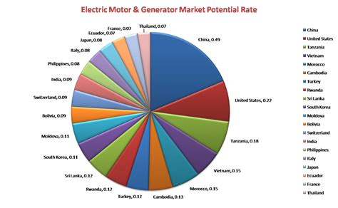 Electric Motor Generator by World Electric Motor And Generator Market To Grow 2 7