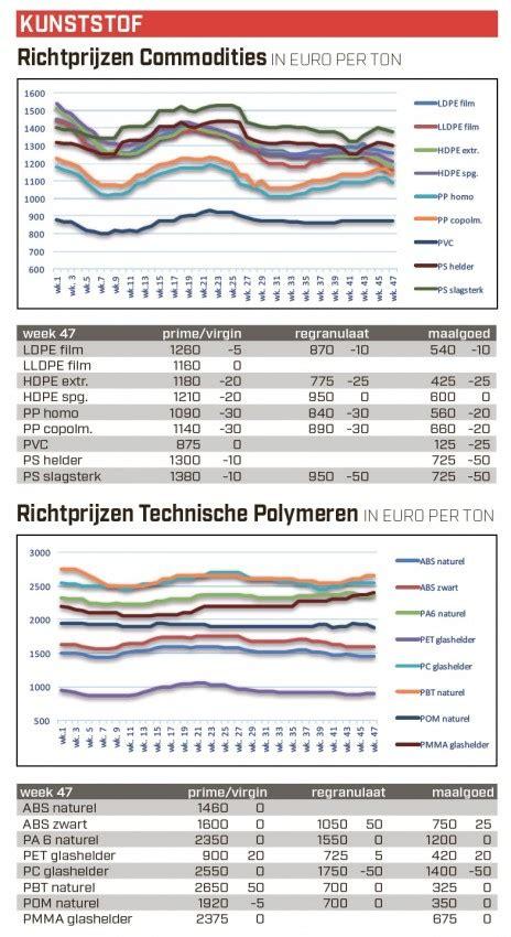 mail rubber sts nederlandse kunststofprijzen week 47 nieuws