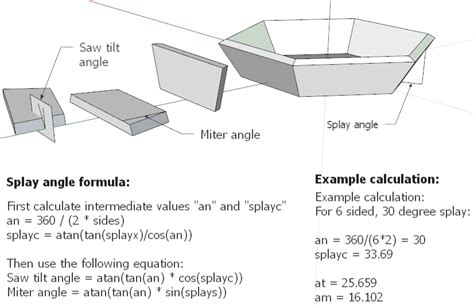 how to measure angles for woodworking splayed miter joints