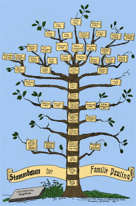 the paternal ancestry of linus pauling paulingblog