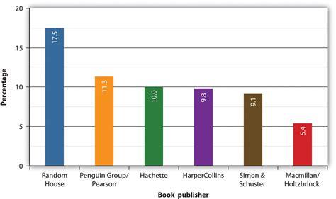 picture book publishers books