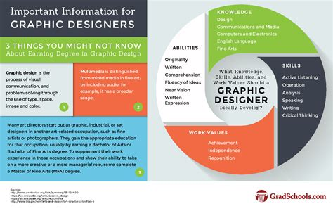 design programs masters in graphic design multimedia degrees and programs
