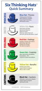 thinking in pictures book summary de bono s six hats highland literacy